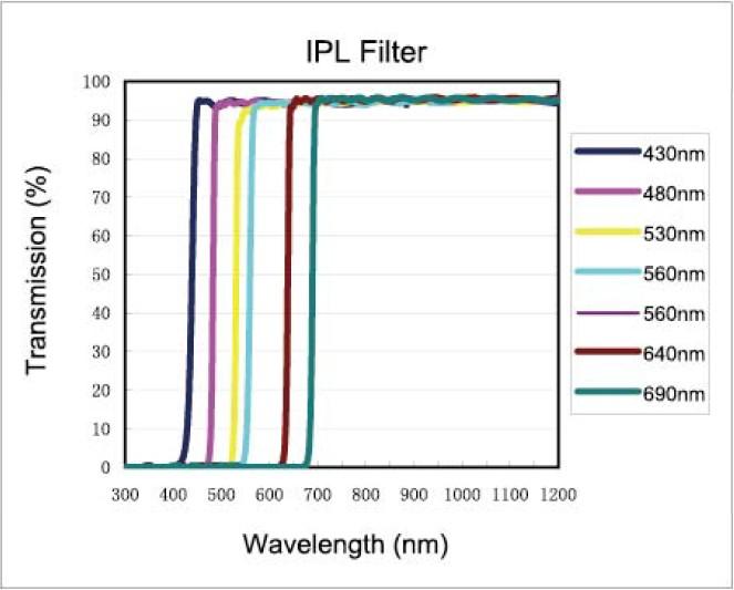 Ipl Filter Series Foreal Spectrum