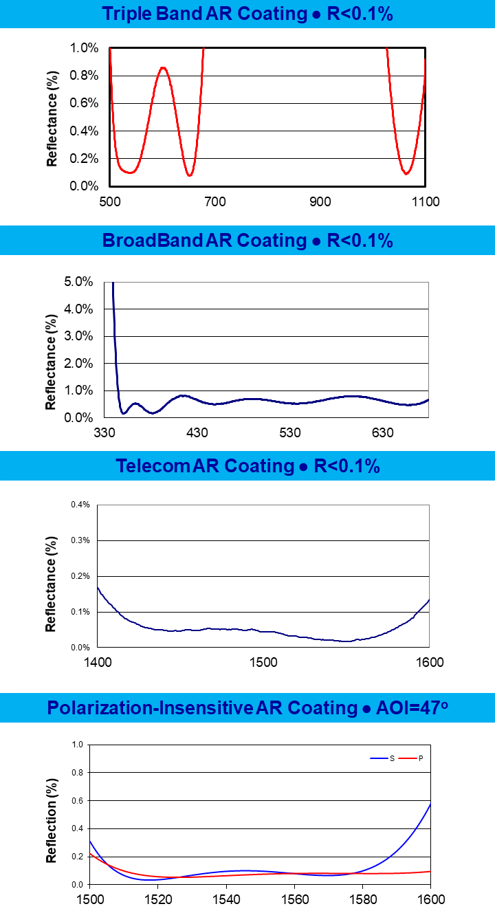 AR Coating Curves
